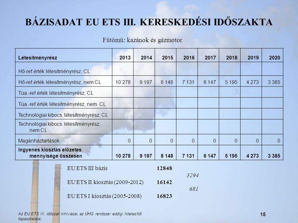 Az EU ETS III. időszak kihívásai, az ÜHG rendszer eddigi hitelesítői tapasztalatai. 15 BÁZISADAT EU ETS III. KERESKEDÉSI IDŐSZAKTA Létesítményrész2013