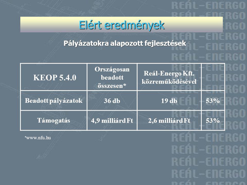 Elért eredmények Pályázatokra alapozott fejlesztések KEOP 5.4.0 Országosan beadott összesen* Reál-Energo Kft. közreműködésével Beadott pályázatok36 db
