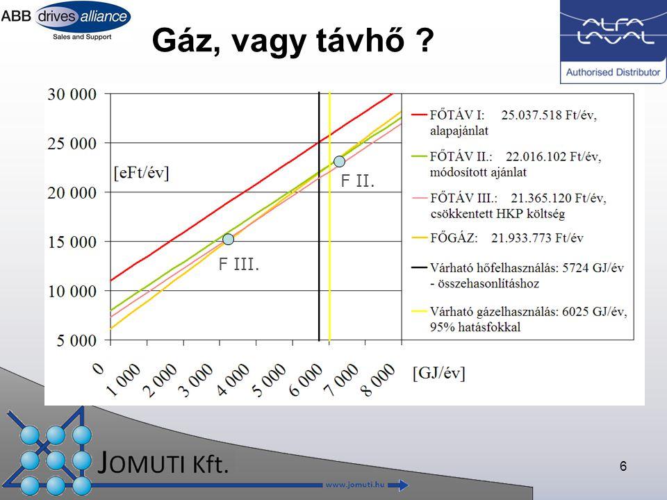 6 Gáz, vagy távhő ? F III. F II.