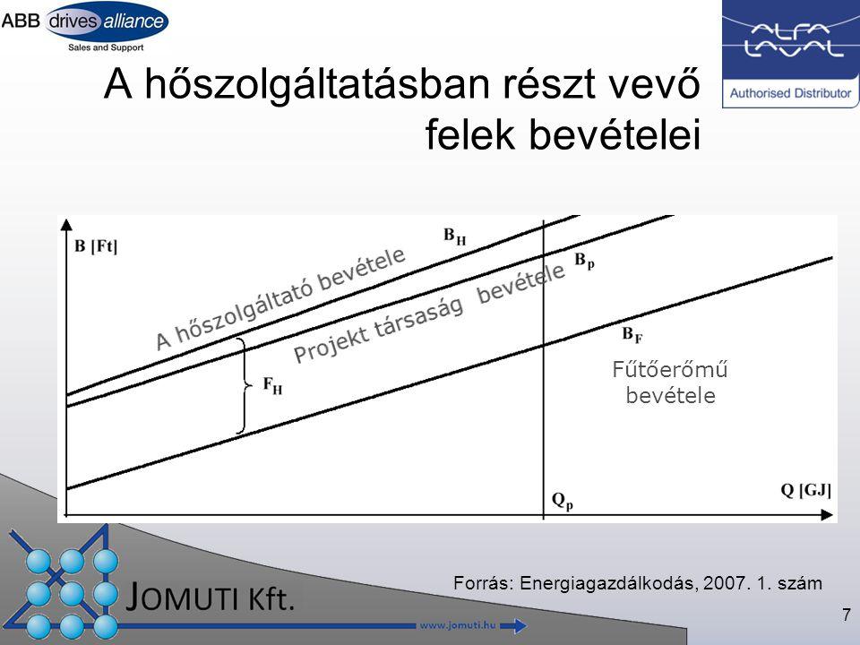 7 A hőszolgáltatásban részt vevő felek bevételei Forrás: Energiagazdálkodás, 2007.