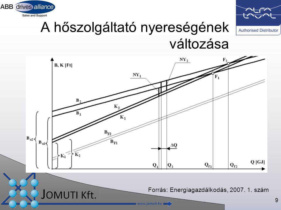 9 A hőszolgáltató nyereségének változása Forrás: Energiagazdálkodás, 2007. 1. szám