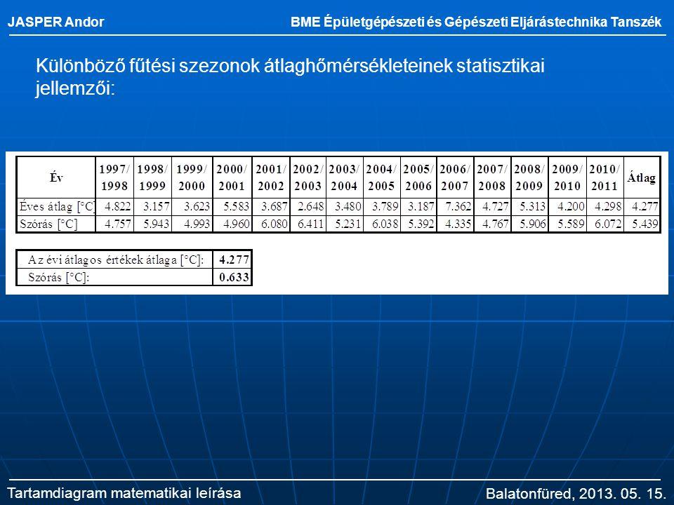 JASPER Andor BME Épületgépészeti és Gépészeti Eljárástechnika Tanszék Tartamdiagram matematikai leírása Különböző fűtési szezonok átlaghőmérsékleteine