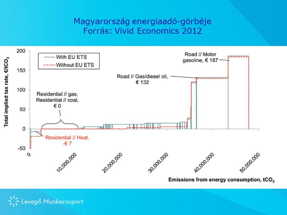 Magyarország energiaadó-görbéje Forrás: Vivid Economics 2012