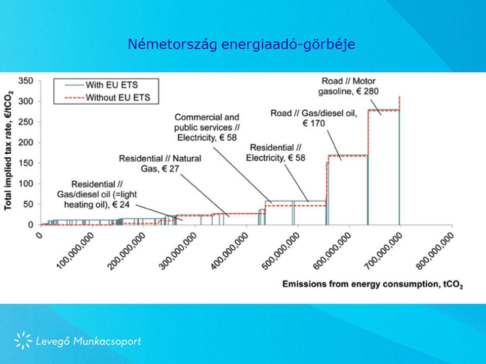 Németország energiaadó-görbéje