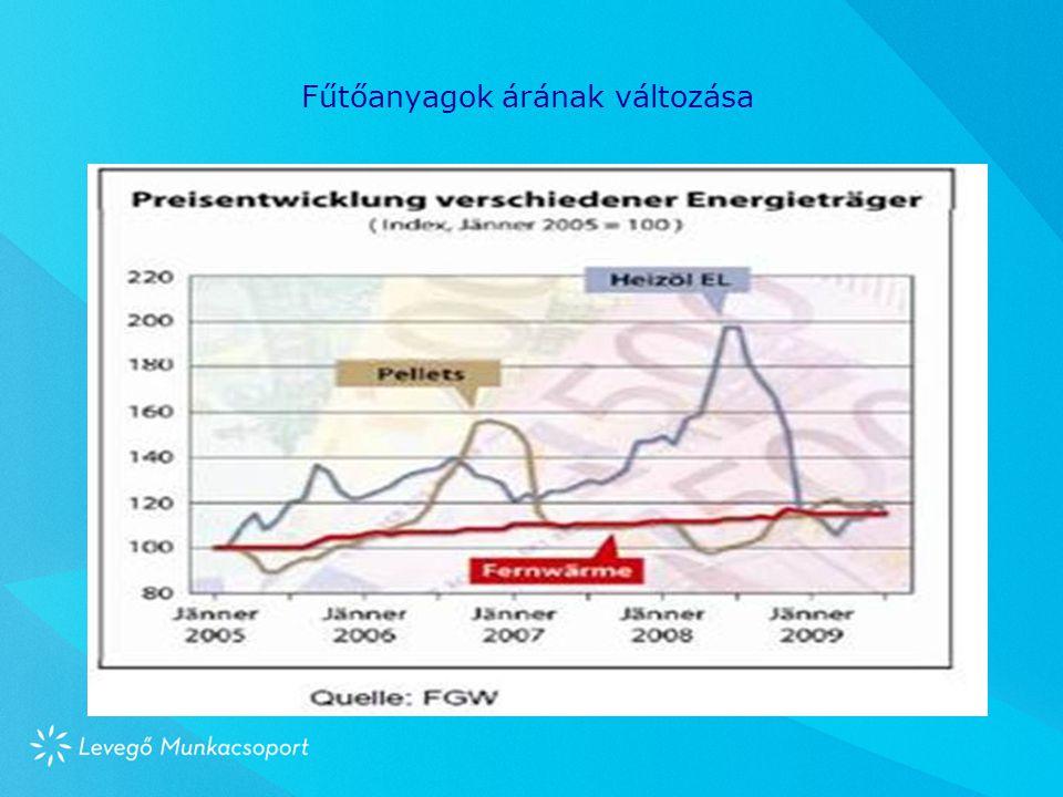Fűtőanyagok árának változása