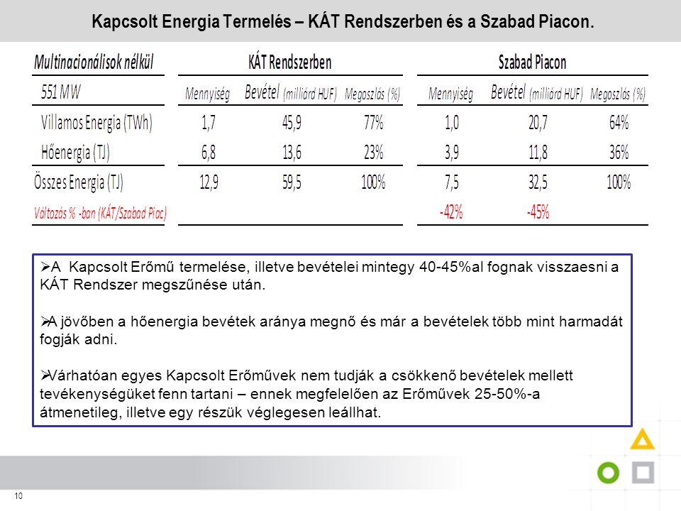10 Kapcsolt Energia Termelés – KÁT Rendszerben és a Szabad Piacon.  A Kapcsolt Erőmű termelése, illetve bevételei mintegy 40-45%al fognak visszaesni