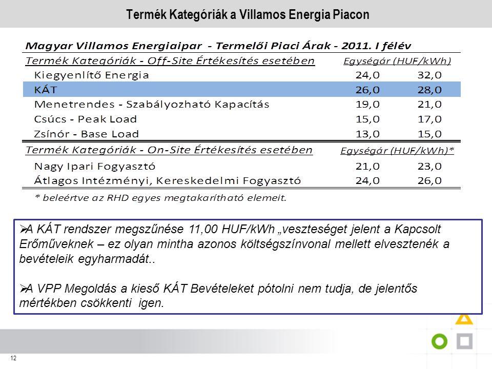 """12 Termék Kategóriák a Villamos Energia Piacon  A KÁT rendszer megszűnése 11,00 HUF/kWh """"veszteséget jelent a Kapcsolt Erőműveknek – ez olyan mintha"""