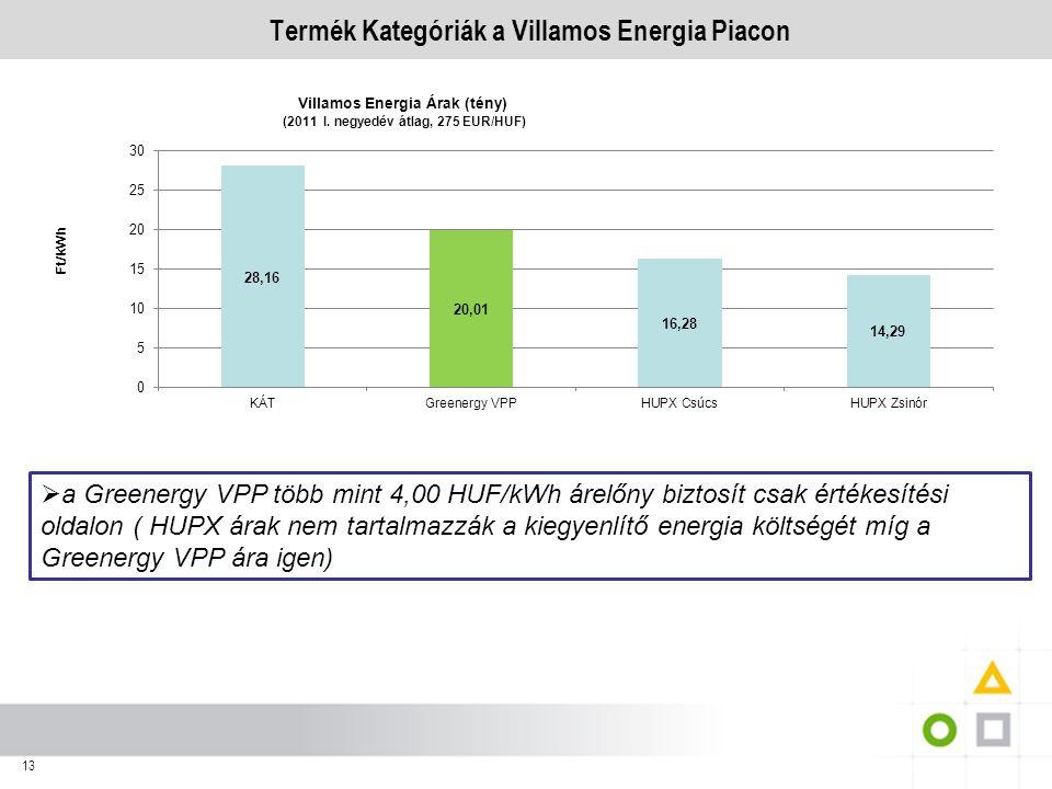 13 Termék Kategóriák a Villamos Energia Piacon  a Greenergy VPP több mint 4,00 HUF/kWh árelőny biztosít csak értékesítési oldalon ( HUPX árak nem tar