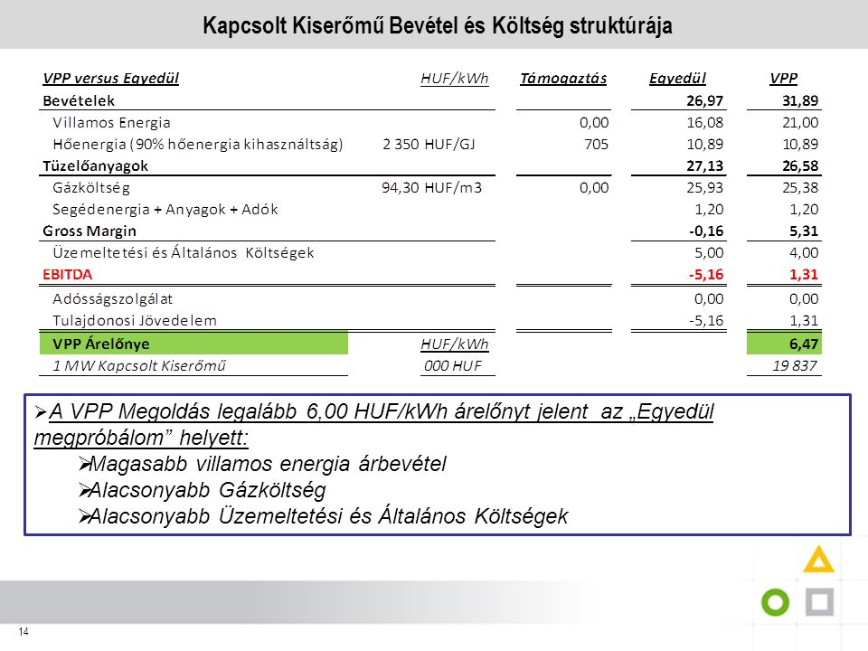 """14 Kapcsolt Kiserőmű Bevétel és Költség struktúrája  A VPP Megoldás legalább 6,00 HUF/kWh árelőnyt jelent az """"Egyedül megpróbálom"""" helyett:  Magasab"""