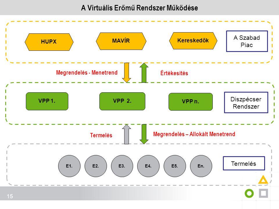 A Virtuális Erőmű Rendszer Működése 15 Virtuális erőmű VPP n. E1. Diszpécser rendszer E2.E3.E4.E5.En. Termelés Diszpécser rendszer A Szabad Piac Megre