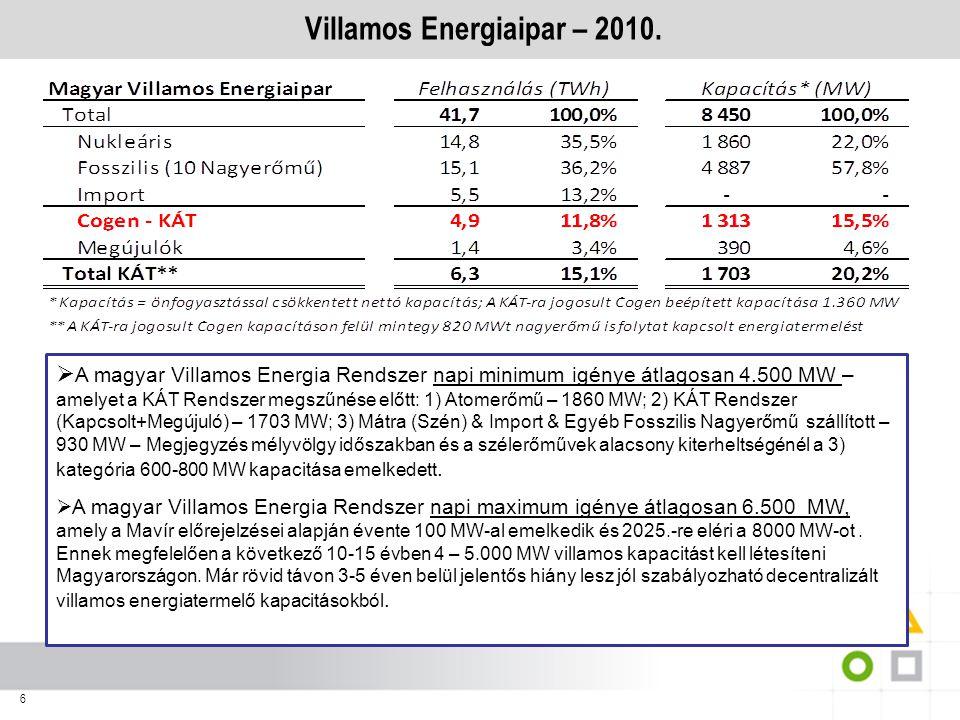 6 Villamos Energiaipar – 2010.  A magyar Villamos Energia Rendszer napi minimum igénye átlagosan 4.500 MW – amelyet a KÁT Rendszer megszűnése előtt: