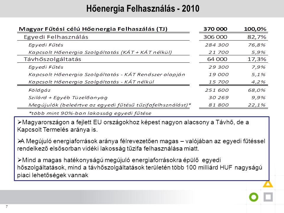 7 Hőenergia Felhasználás - 2010  Magyarországon a fejlett EU országokhoz képest nagyon alacsony a Távhő, de a Kapcsolt Termelés aránya is.  A Megúju