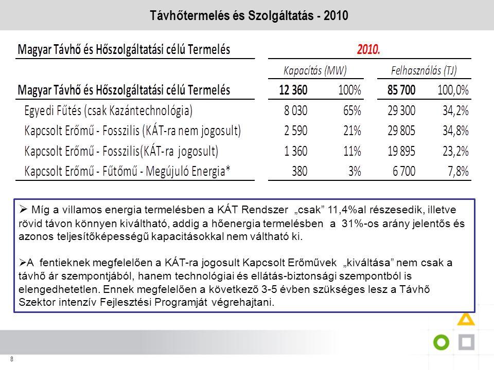 """8 Távhőtermelés és Szolgáltatás - 2010  Míg a villamos energia termelésben a KÁT Rendszer """"csak"""" 11,4%al részesedik, illetve rövid távon könnyen kivá"""