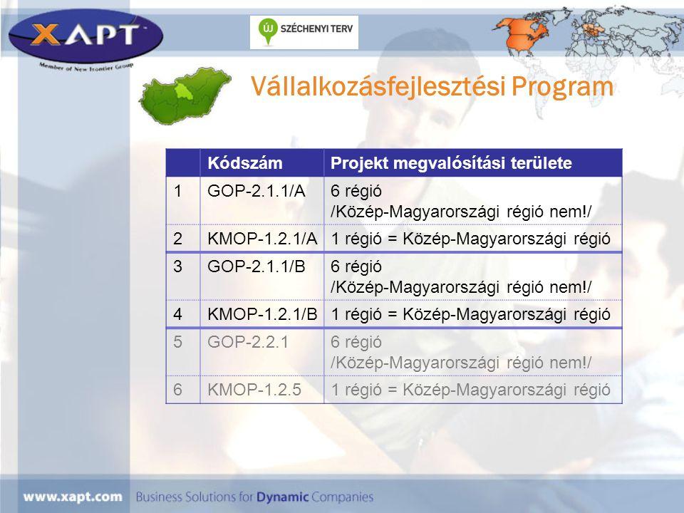 Vállalkozásfejlesztési Program KódszámProjekt megvalósítási területe 1GOP-2.1.1/A6 régió /Közép-Magyarországi régió nem!/ 2KMOP-1.2.1/A1 régió = Közép