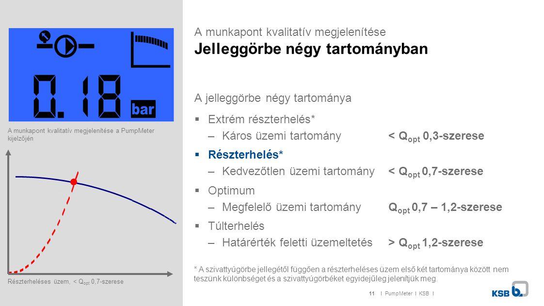 11I PumpMeter I KSB I A munkapont kvalitatív megjelenítése Jelleggörbe négy tartományban A jelleggörbe négy tartománya  Extrém részterhelés* –Káros ü