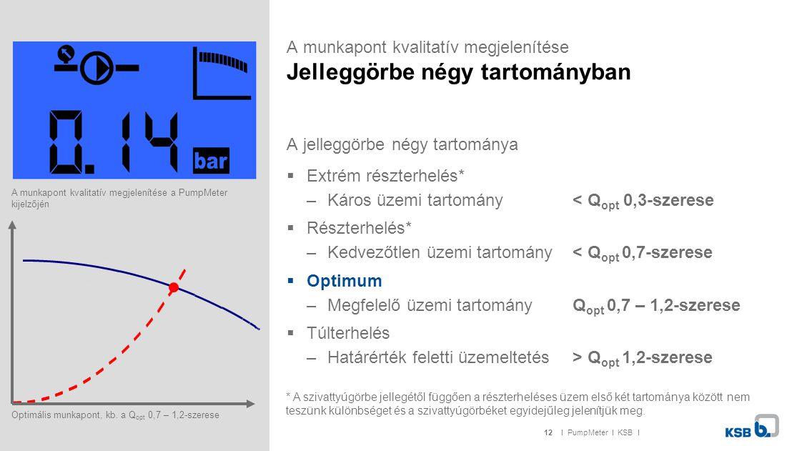 12I PumpMeter I KSB I A munkapont kvalitatív megjelenítése Jelleggörbe négy tartományban A jelleggörbe négy tartománya  Extrém részterhelés* –Káros ü