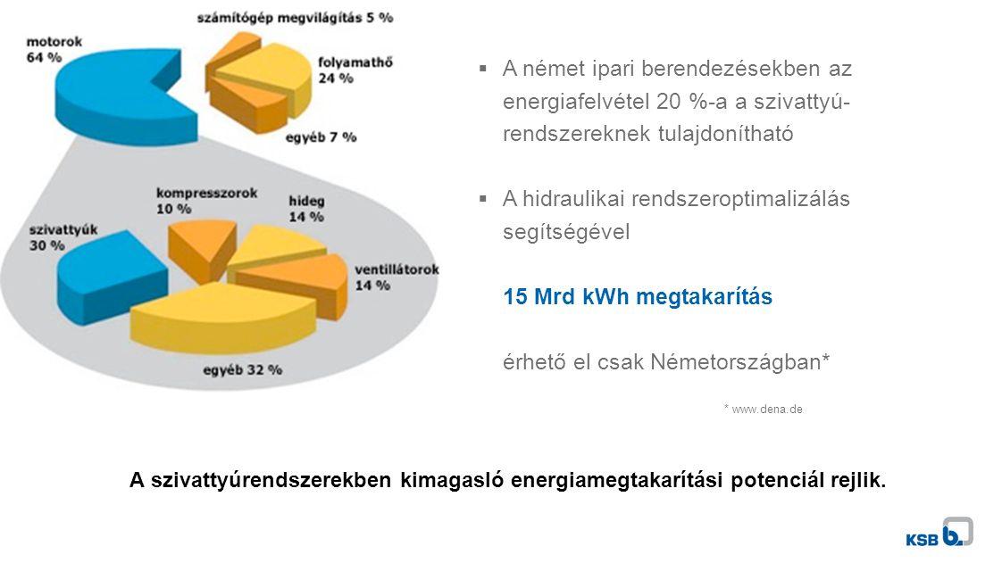 A szivattyúrendszerekben kimagasló energiamegtakarítási potenciál rejlik.  A német ipari berendezésekben az energiafelvétel 20 %-a a szivattyú- rends