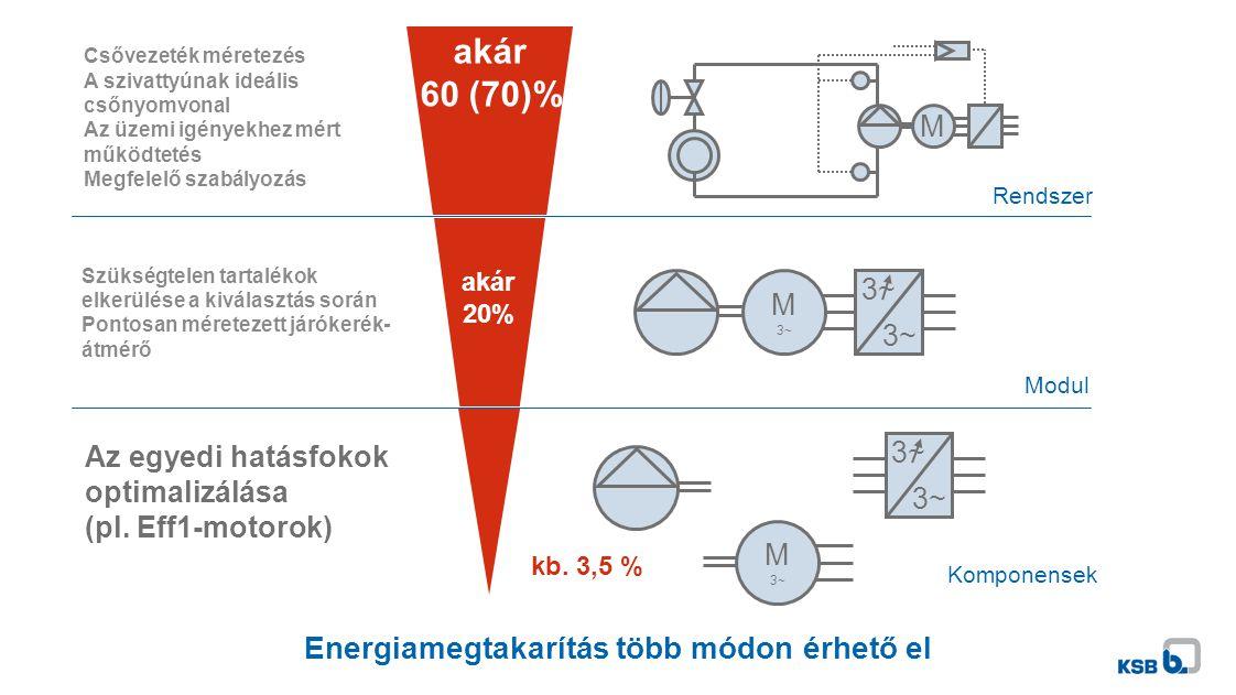 Az egyedi hatásfokok optimalizálása (pl. Eff1-motorok) Szükségtelen tartalékok elkerülése a kiválasztás során Pontosan méretezett járókerék- átmérő Cs