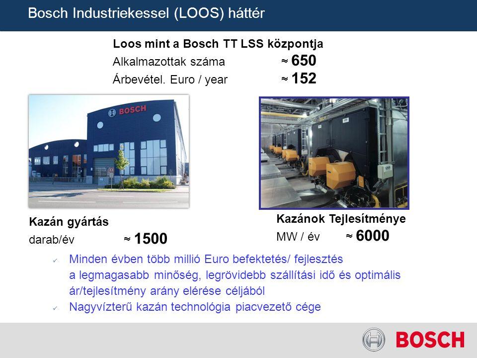 TT/SLI-MKT | 01/07/2012 | © Bosch Industriekessel GmbH 2012.