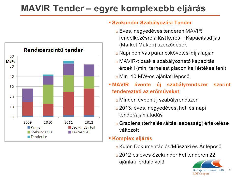 MAVIR Tender – egyre komplexebb eljárás  Szekunder Szabályozási Tender  Éves, negyedéves tenderen MAVIR rendelkezésre állást keres – Kapacitásdíjas