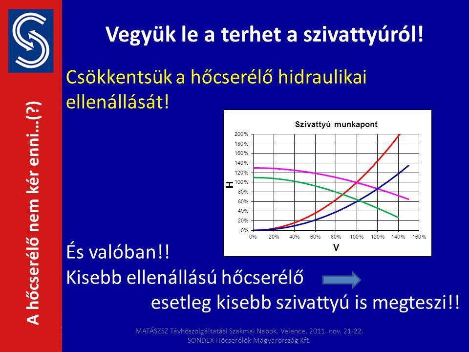 Vegyük le a terhet a szivattyúról! A hőcserélő nem kér enni…(?) Csökkentsük a hőcserélő hidraulikai ellenállását! És valóban!! Kisebb ellenállású hőcs