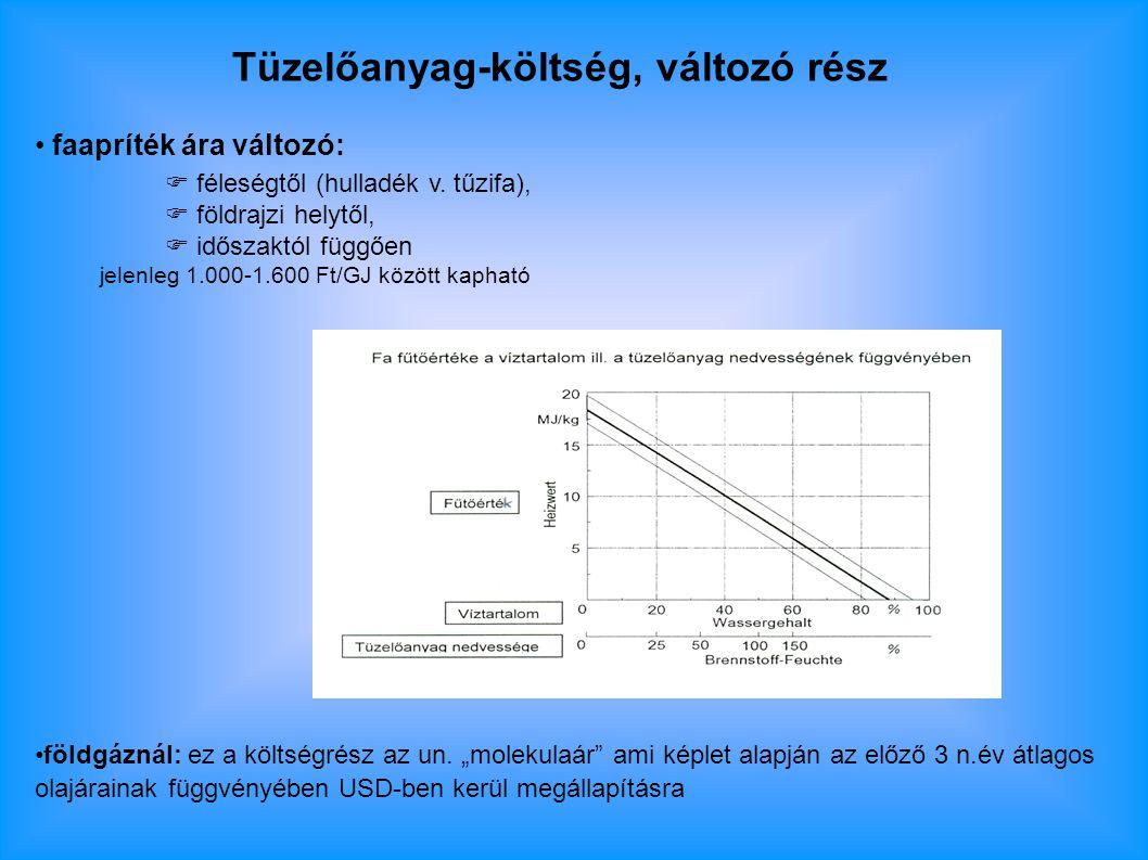 Tüzelőanyag-költség, változó rész faapríték ára változó:  féleségtől (hulladék v.
