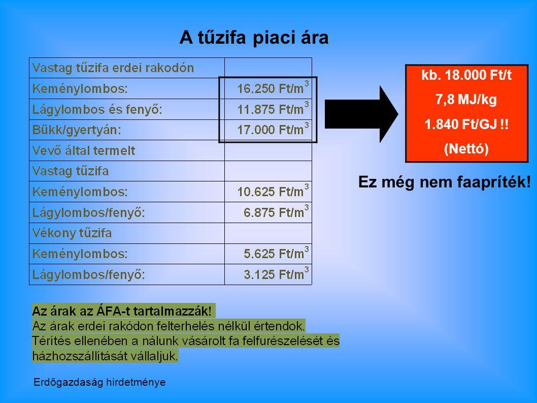 A tűzifa piaci ára kb.18.000 Ft/t 7,8 MJ/kg 1.840 Ft/GJ !.