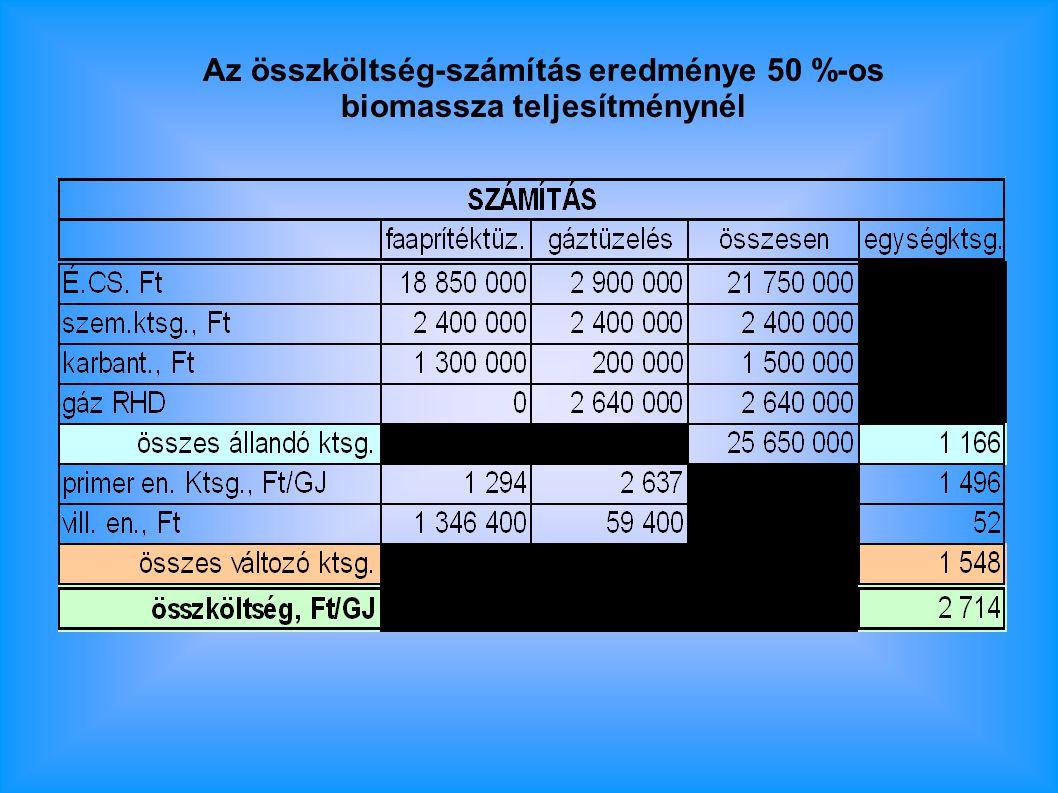 Az összköltség-számítás eredménye 50 %-os biomassza teljesítménynél