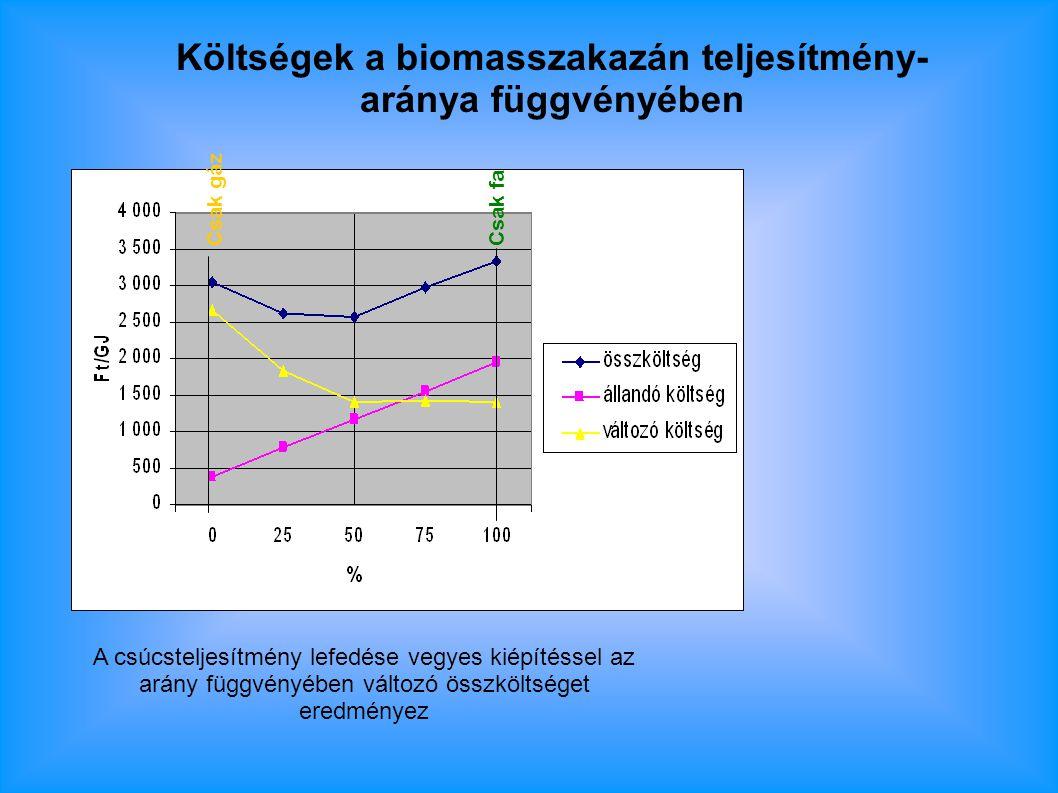 Költségek a biomasszakazán teljesítmény- aránya függvényében A csúcsteljesítmény lefedése vegyes kiépítéssel az arány függvényében változó összköltséget eredményez Csak gáz Csak fa