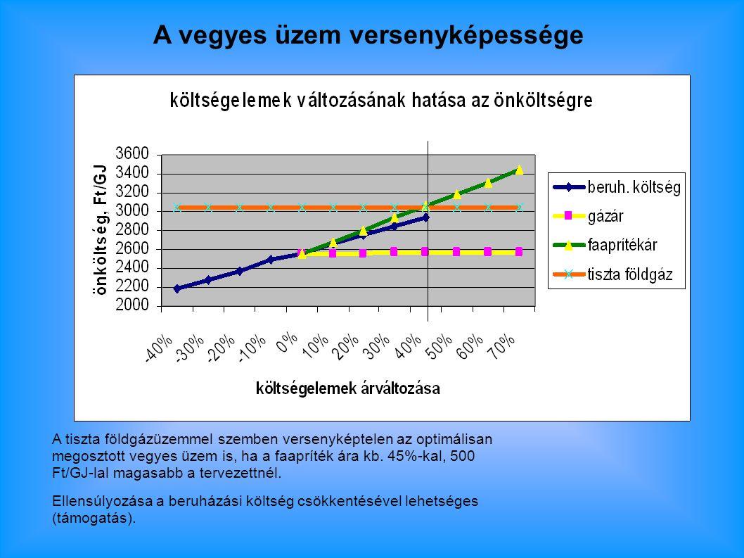 A vegyes üzem versenyképessége A tiszta földgázüzemmel szemben versenyképtelen az optimálisan megosztott vegyes üzem is, ha a faapríték ára kb.