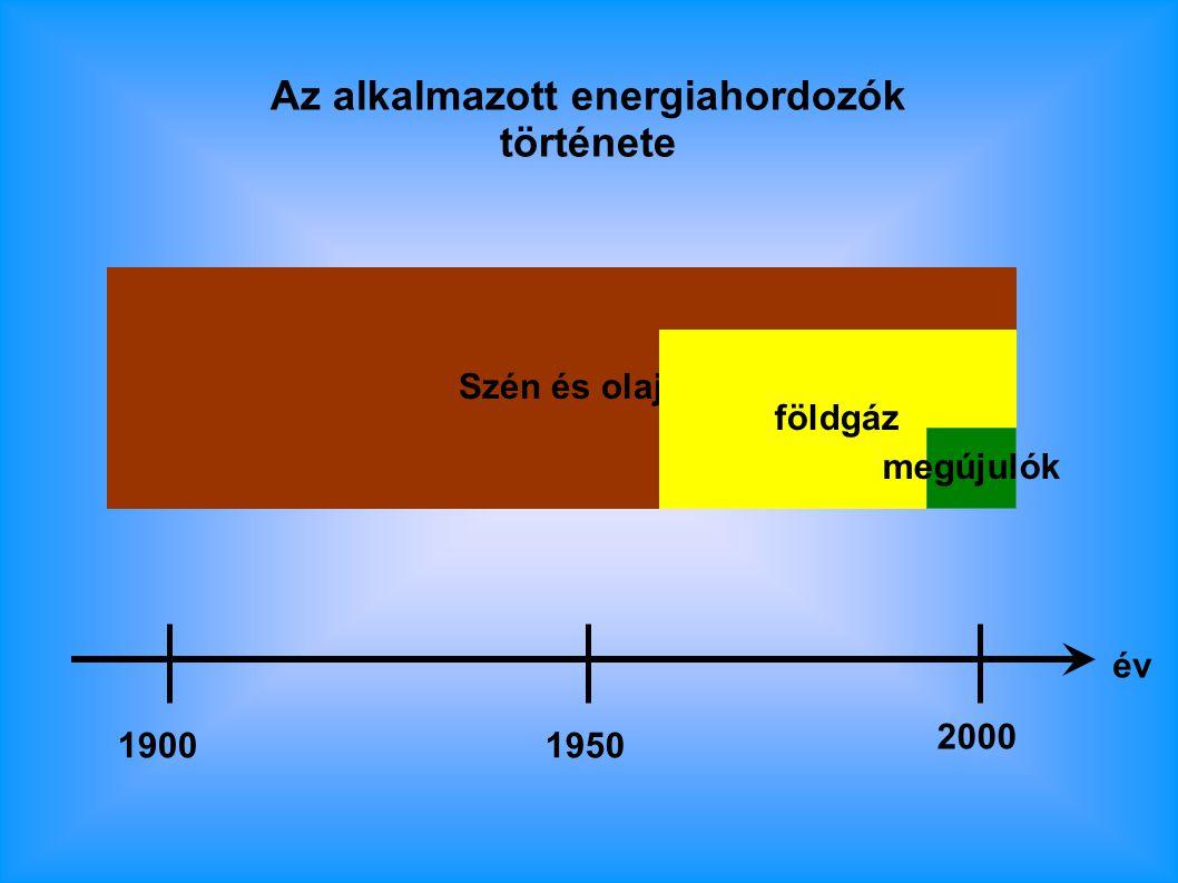 Szén és olaj földgáz megújulók Az alkalmazott energiahordozók története 19001950 2000 év