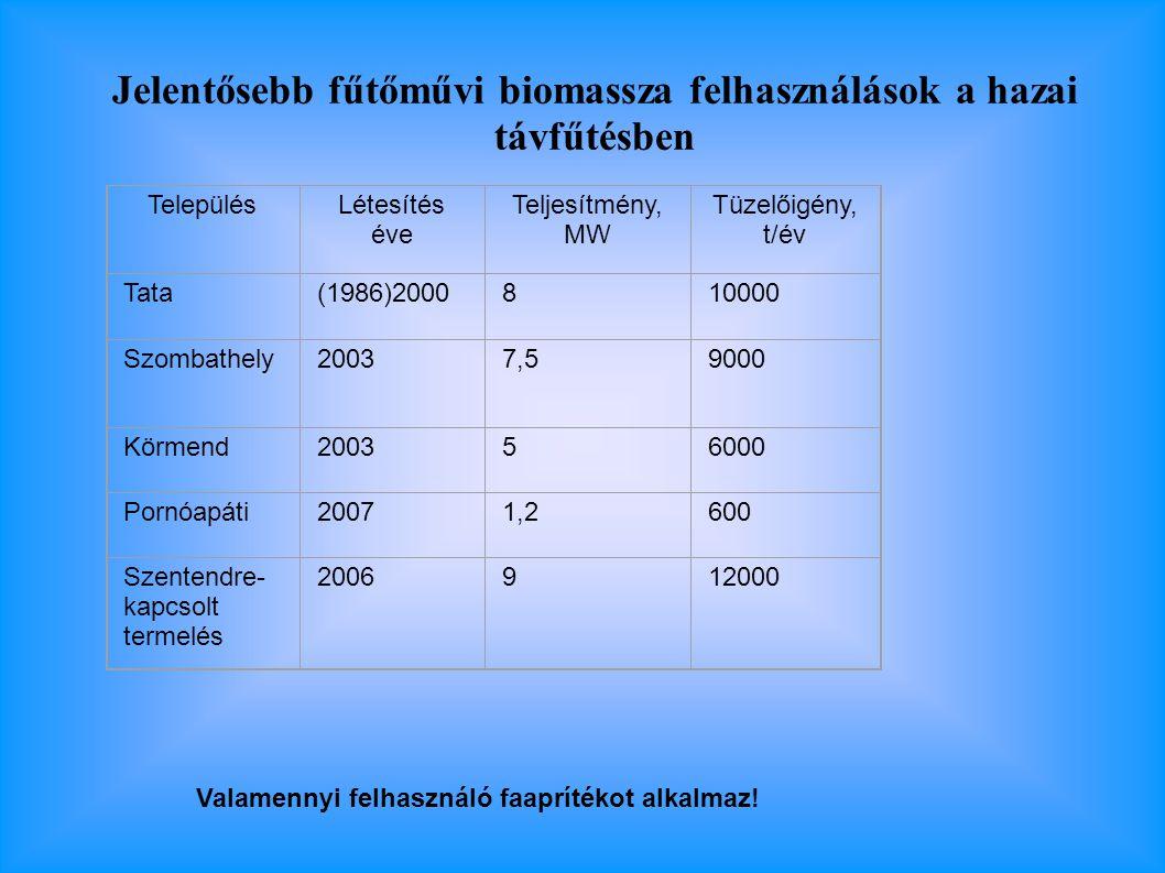 Jelentősebb fűtőművi biomassza felhasználások a hazai távfűtésben TelepülésLétesítés éve Teljesítmény, MW Tüzelőigény, t/év Tata(1986)2000810000 Szombathely20037,59000 Körmend200356000 Pornóapáti20071,2600 Szentendre- kapcsolt termelés 2006912000 Valamennyi felhasználó faaprítékot alkalmaz!