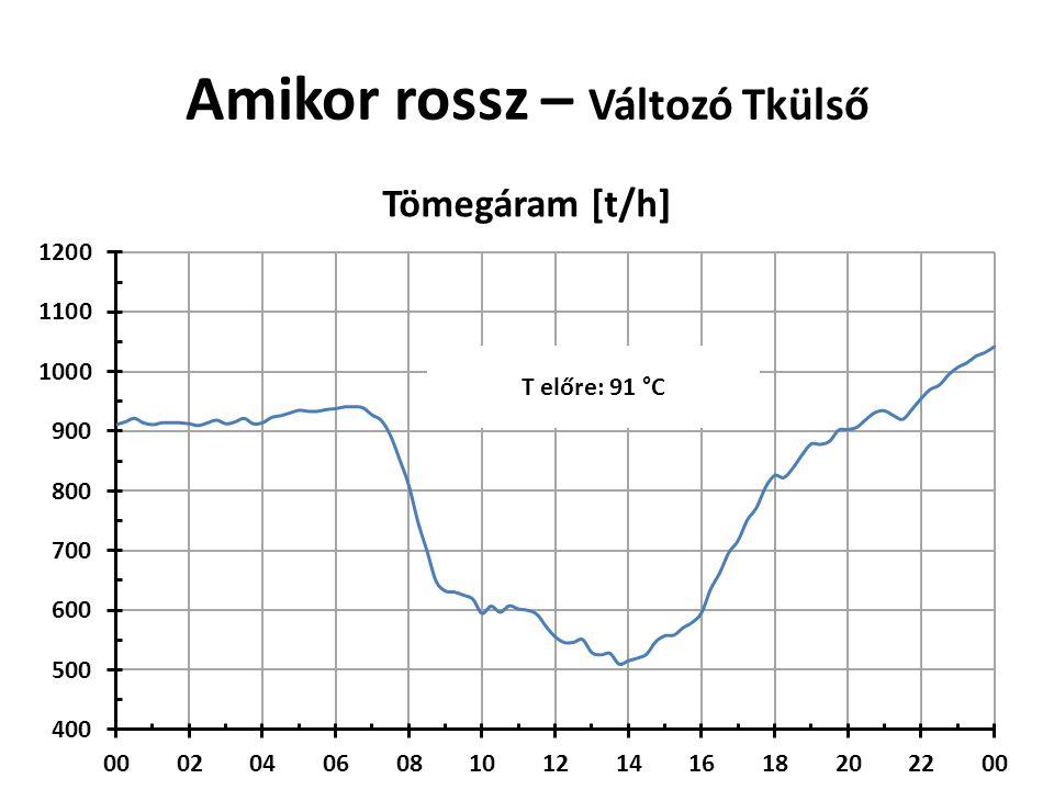 Amikor rossz – Változó Tkülső Napi átlag: 1.62 °C T előre: 91 °C