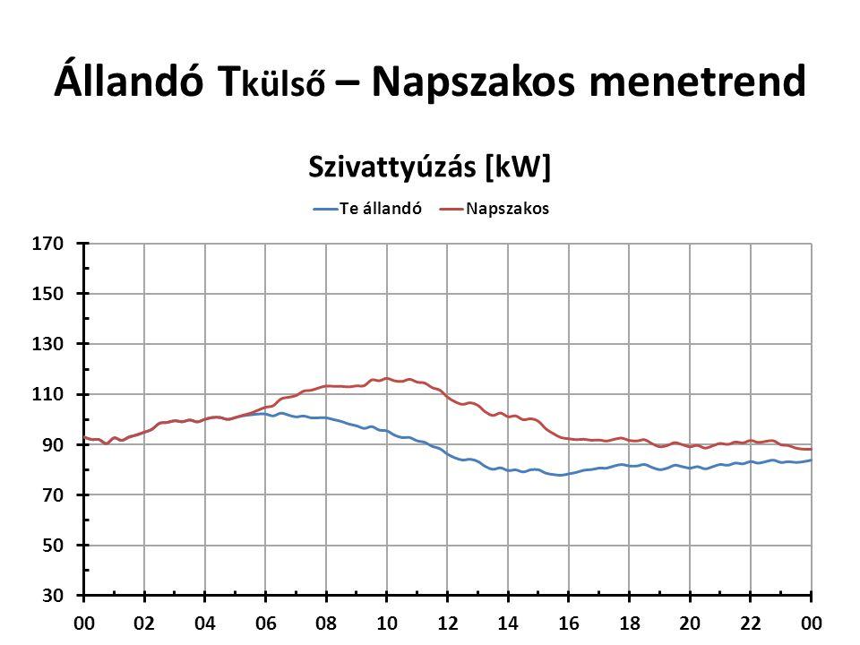 Állandó T külső – Napszakos menetrend Napi átlag: 1.62 °C