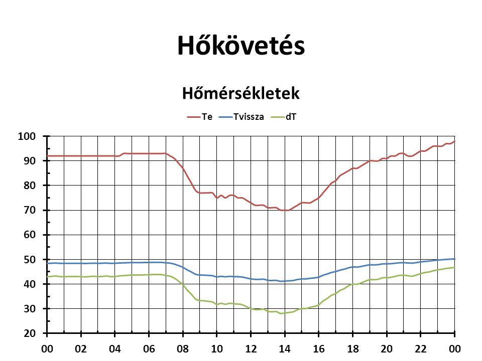 Hőkövetés Tvissza (Tkülső) dT (Q=960 t/h) dT=Pwr(Tkülső)/C*Qx Thőveszteség= 5 °C + + = Telőre (Tkülső)