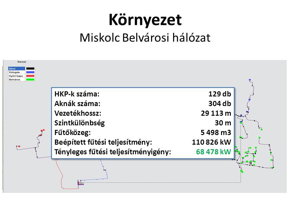 Környezet Miskolc Belvárosi hálózat HKP-k száma:129 db Aknák száma:304 db Vezetékhossz:29 113 m Szintkülönbség30 m Fűtőközeg:5 498 m3 Beépített fűtési teljesítmény:110 826 kW Tényleges fűtési teljesítményigény:68 478 kW HKP-k száma:129 db Aknák száma:304 db Vezetékhossz:29 113 m Szintkülönbség30 m Fűtőközeg:5 498 m3 Beépített fűtési teljesítmény:110 826 kW Tényleges fűtési teljesítményigény:68 478 kW
