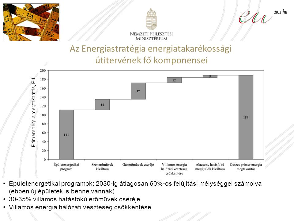 Az Energiastratégia energiatakarékossági útitervének fő komponensei Épületenergetikai programok: 2030-ig átlagosan 60%-os felújítási mélységgel számolva (ebben új épületek is benne vannak) 30-35% villamos hatásfokú erőművek cseréje Villamos energia hálózati veszteség csökkentése Primerenergia megtakarítás, PJ