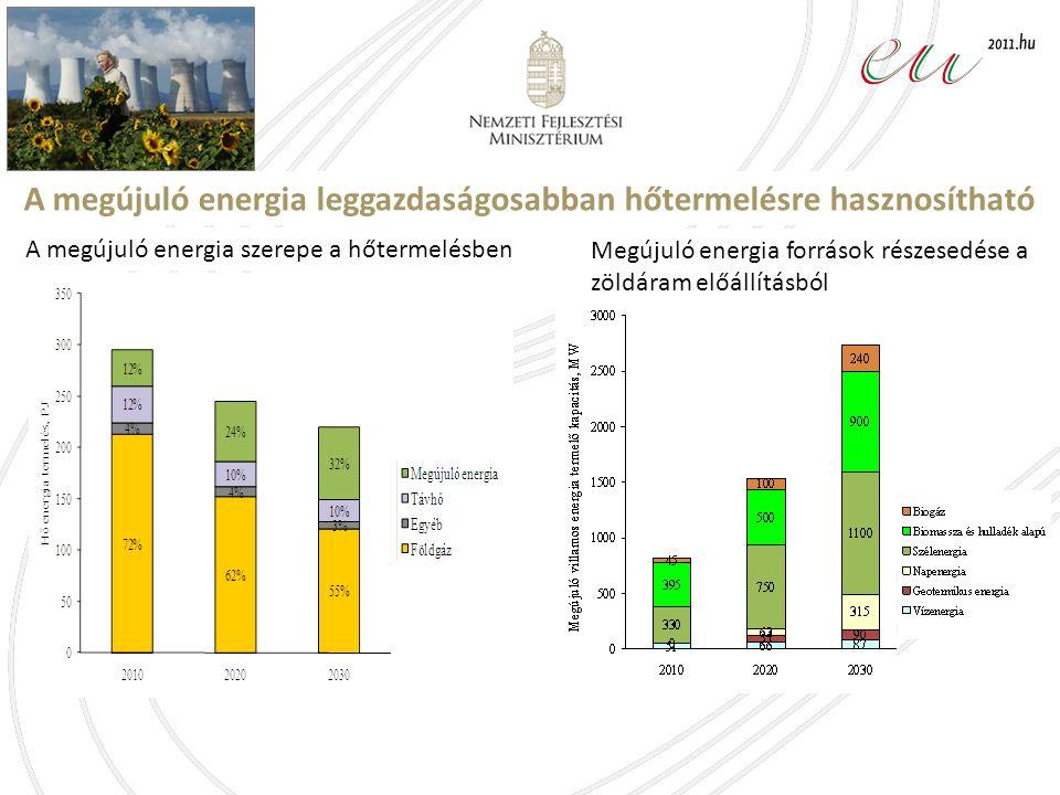 Megújuló energia források részesedése a zöldáram előállításból A megújuló energia szerepe a hőtermelésben A megújuló energia leggazdaságosabban hőtermelésre hasznosítható