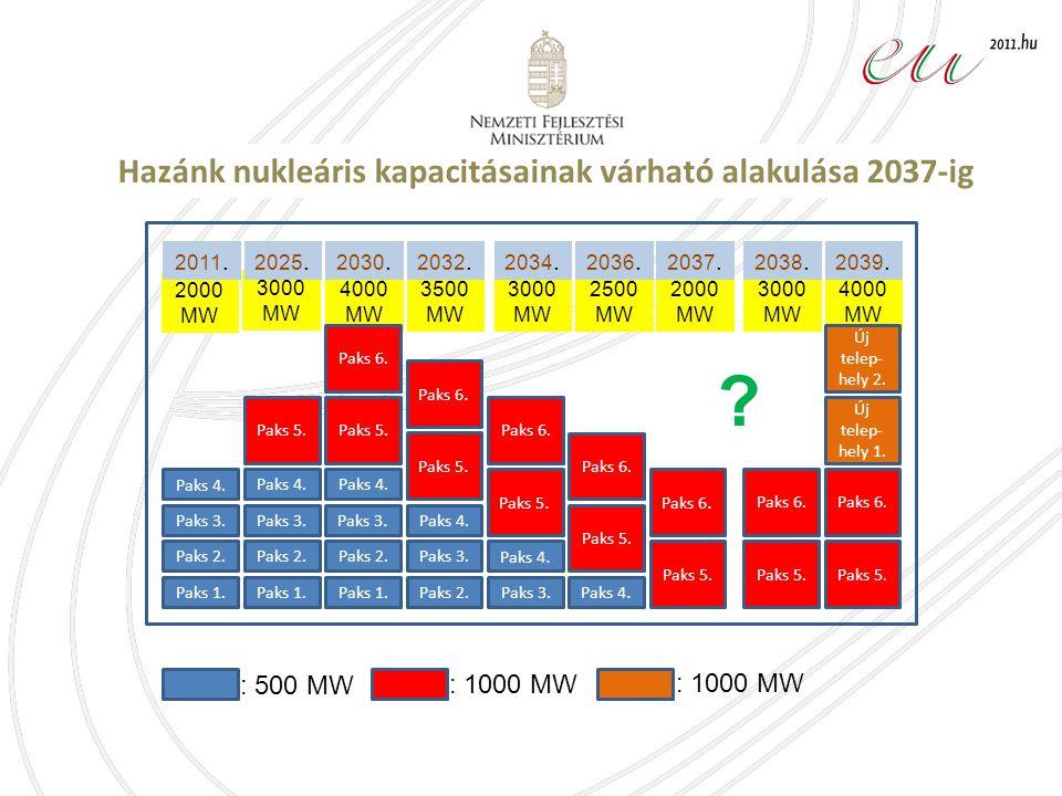 4000 MW 3000 MW 2000 MW 2500 MW 3000 MW Paks 1.Paks 2.