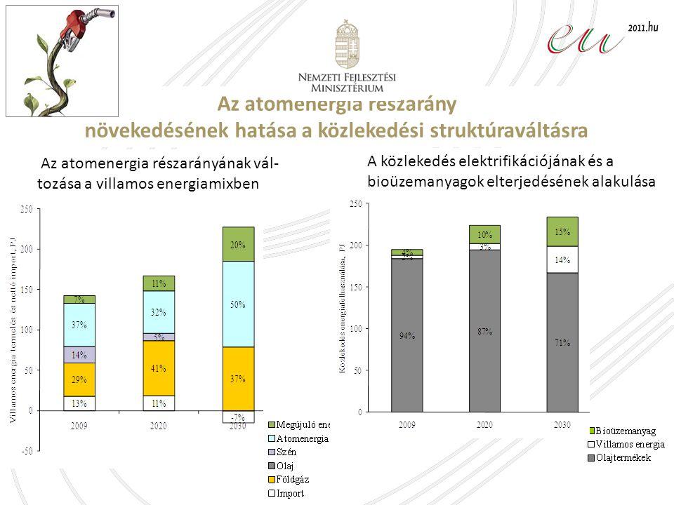 A közlekedés elektrifikációjának és a bioüzemanyagok elterjedésének alakulása Az atomenergia részarányának vál- tozása a villamos energiamixben Az atomenergia részarány növekedésének hatása a közlekedési struktúraváltásra