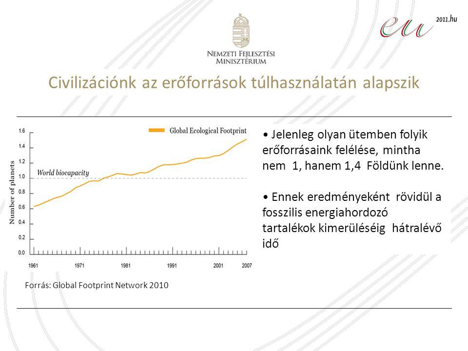 Civilizációnk az erőforrások túlhasználatán alapszik Forrás: Global Footprint Network 2010 Jelenleg olyan ütemben folyik erőforrásaink felélése, mintha nem 1, hanem 1,4 Földünk lenne.
