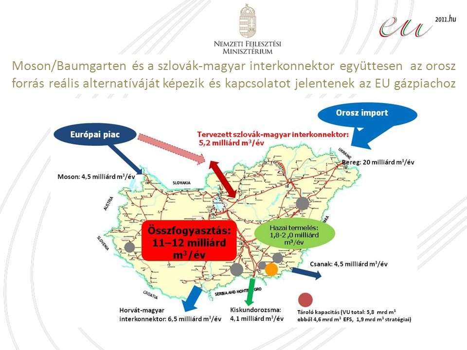 Moson/Baumgarten és a szlovák-magyar interkonnektor együttesen az orosz forrás reális alternatíváját képezik és kapcsolatot jelentenek az EU gázpiachoz