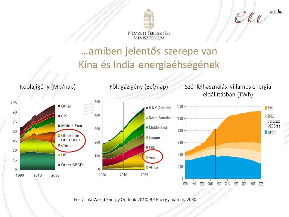 Források: World Energy Outlook 2010, BP Energy outlook 2030 Kőolajigény (Mb/nap)Földgázigény (Bcf/nap)Szénfelhasználás villamos energia előállításban (TWh) …amiben jelentős szerepe van Kína és India energiaéhségének