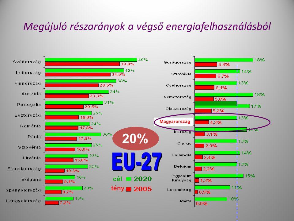 10 Megújuló részarányok a végső energiafelhasználásból Magyarország cél tény 20%