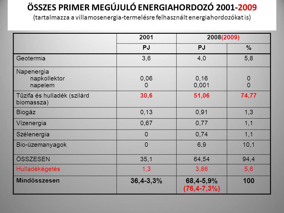 23 ÖSSZES PRIMER MEGÚJULÓ ENERGIAHORDOZÓ 2001-2009 (tartalmazza a villamosenergia-termelésre felhasznált energiahordozókat is) 20012008(2009) PJ % Geo