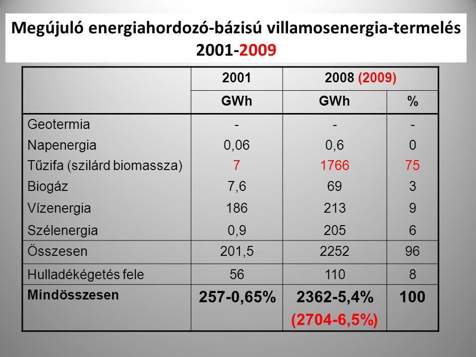 24 Megújuló energiahordozó-bázisú villamosenergia-termelés 2001-2009 20012008 (2009) GWh % Geotermia--- Napenergia0,060,60 Tűzifa (szilárd biomassza)7