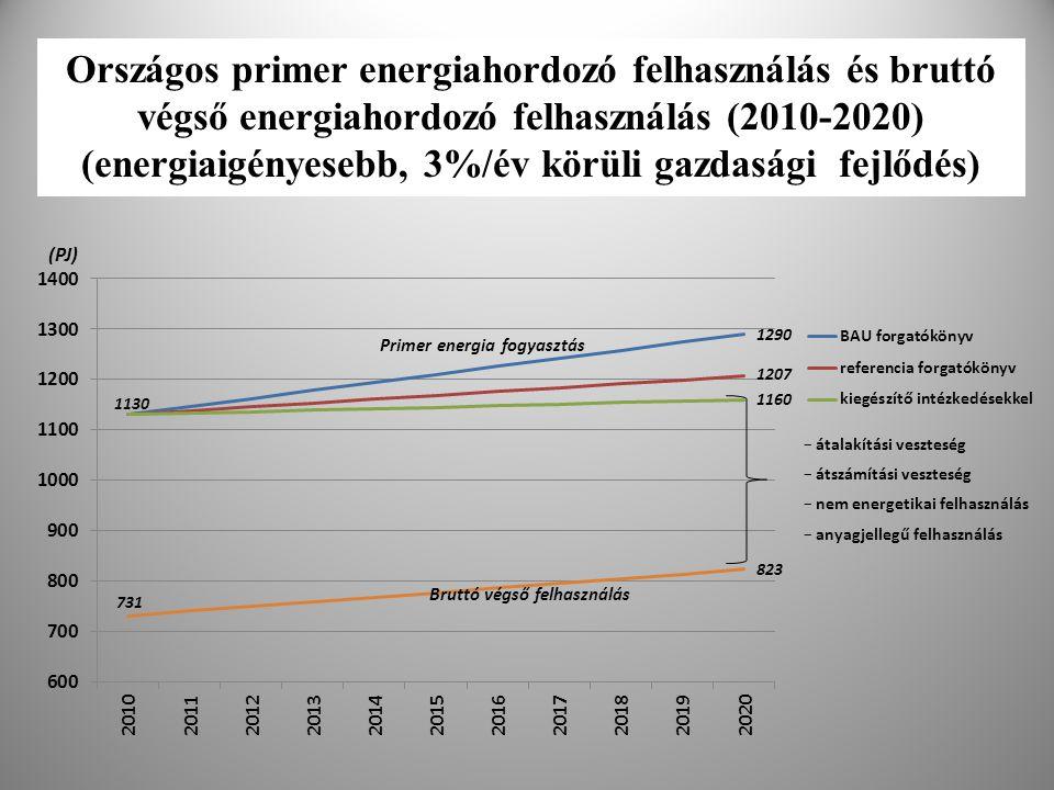 Országos primer energiahordozó felhasználás és bruttó végső energiahordozó felhasználás (2010-2020) (energiaigényesebb, 3%/év körüli gazdasági fejlődé