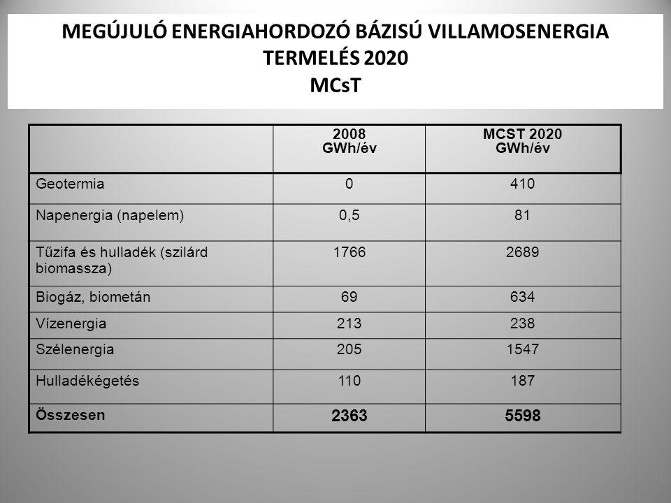 31 MEGÚJULÓ ENERGIAHORDOZÓ BÁZISÚ VILLAMOSENERGIA TERMELÉS 2020 MCsT 2008 GWh/év MCST 2020 GWh/év Geotermia0410 Napenergia (napelem)0,581 Tűzifa és hu