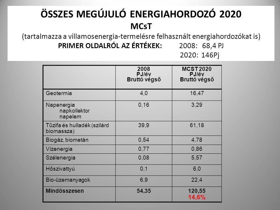 33 ÖSSZES MEGÚJULÓ ENERGIAHORDOZÓ 2020 MCsT (tartalmazza a villamosenergia-termelésre felhasznált energiahordozókat is) PRIMER OLDALRÓL AZ ÉRTÉKEK: 20