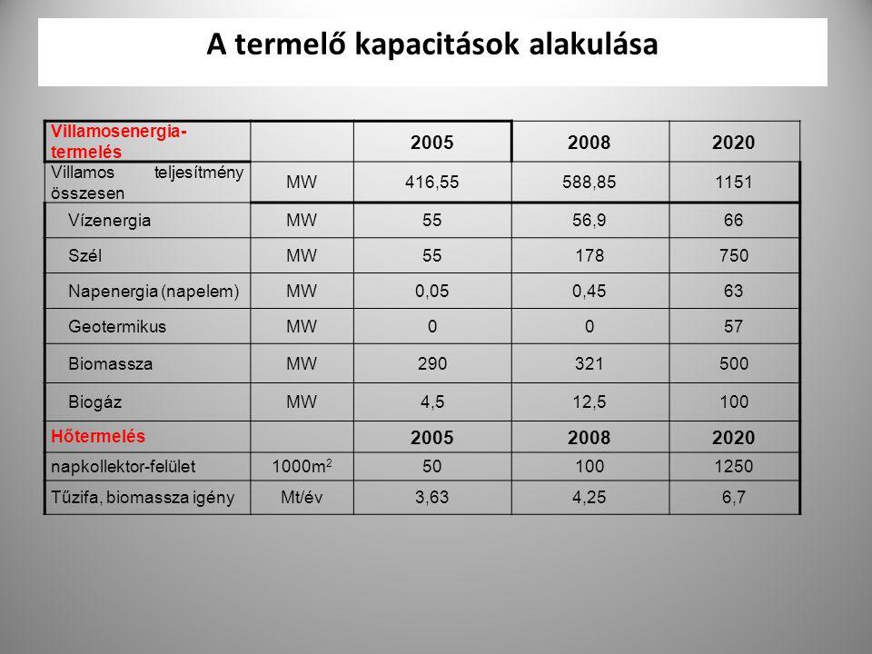34 A termelő kapacitások alakulása Villamosenergia- termelés 200520082020 Villamos teljesítmény összesen MW416,55588,851151 VízenergiaMW5556,966 SzélM
